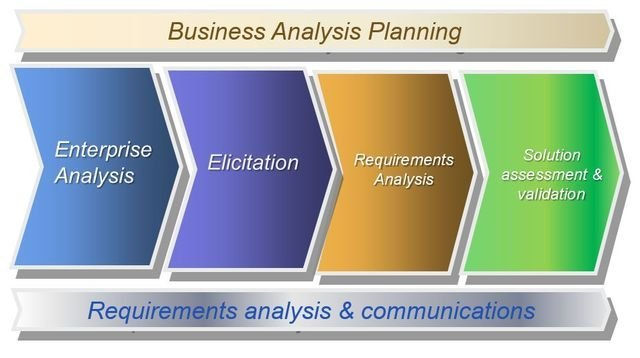 requirements analysis approach babok