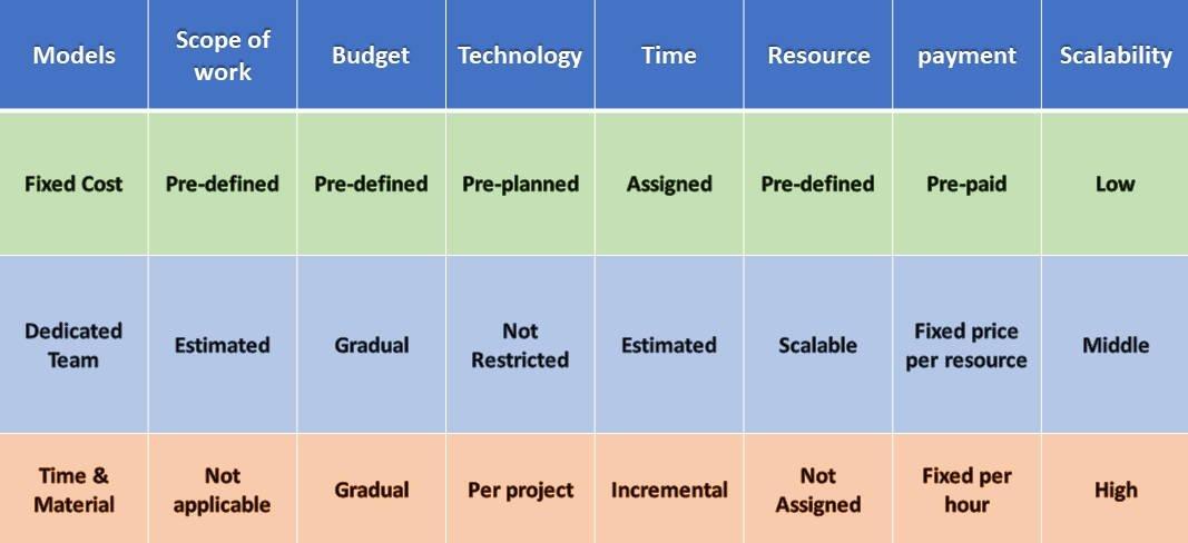 toronto software outsource models